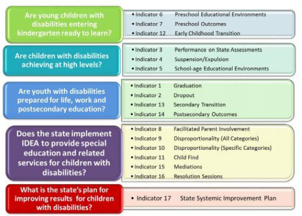Embedded Image for: State Performance Plan (SPP) (ssp3.PNG)